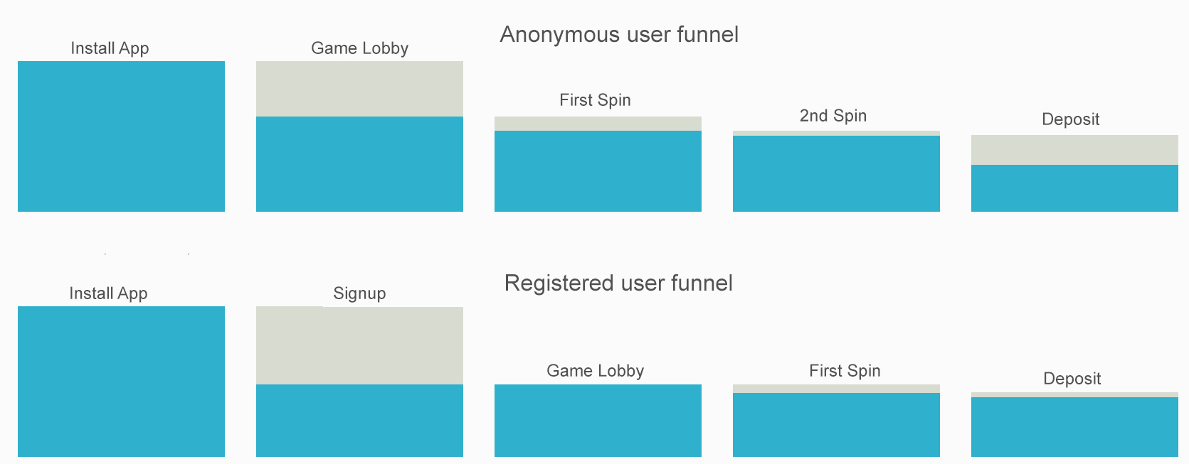 Funnel analysis unified user identities