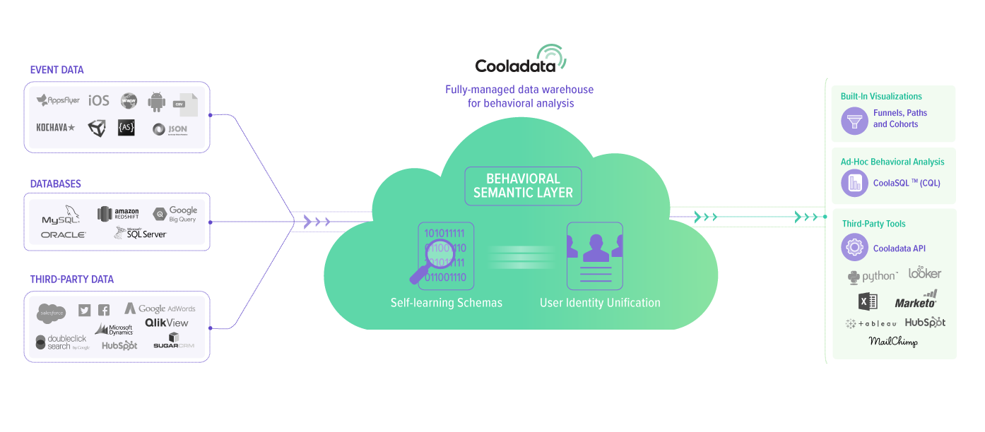 a complete solution for ecommerce analyticsto unify data from multiple sources, you need a data warehouse optimized for behavioral analysis cooladata is an end to end solution that lets you collect