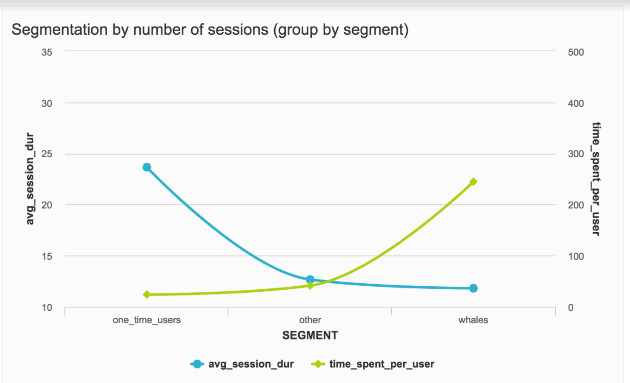 perfect-saas-analytics-dashboard-segmentation-by-number