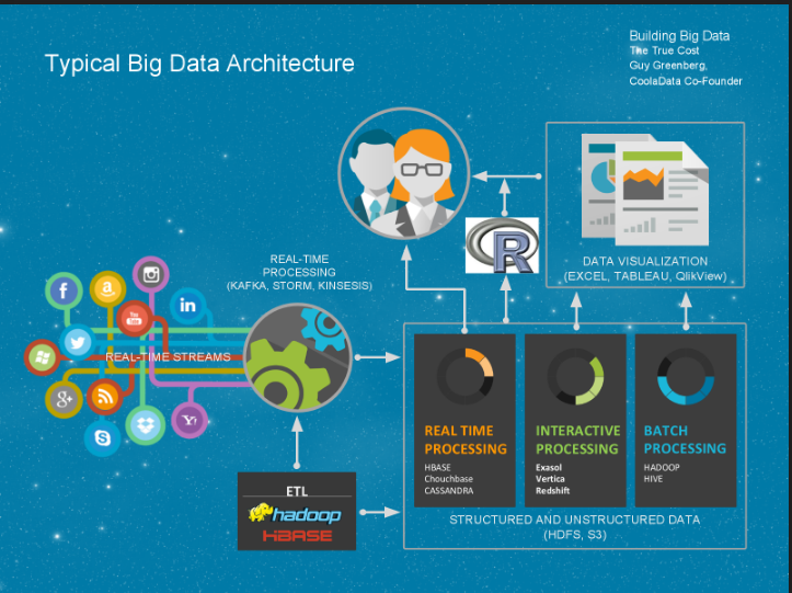 The True Cost of Building a Data Warehouse