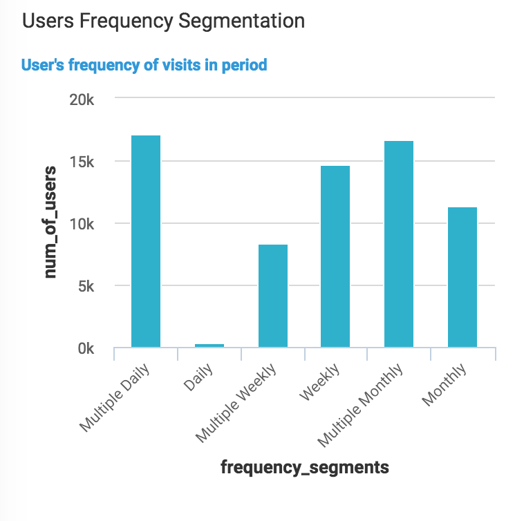 Users Frequency Segmentation