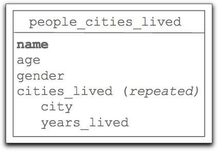 People Cities Lived